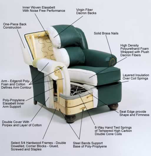 Leather Upholstery Info Leather Furniture Types Of Leather