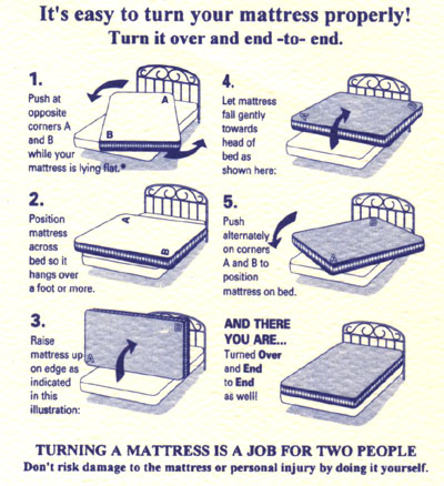 mattress rotation diagram