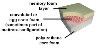 memory foam diagram cut away